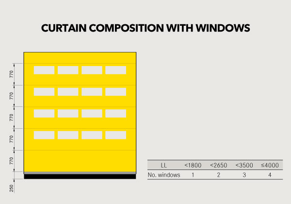 curtain composition evolution high speed doors